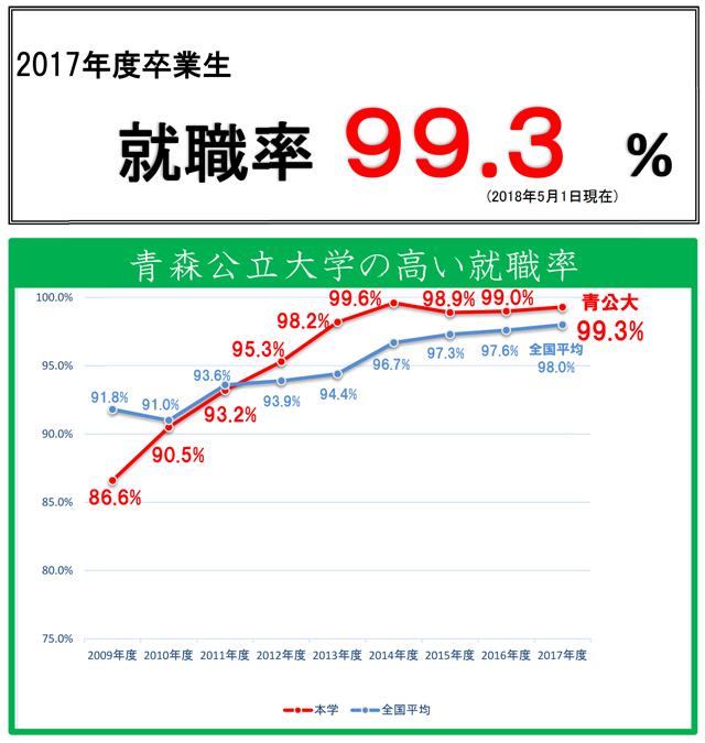 2017年度卒業生就職率データ