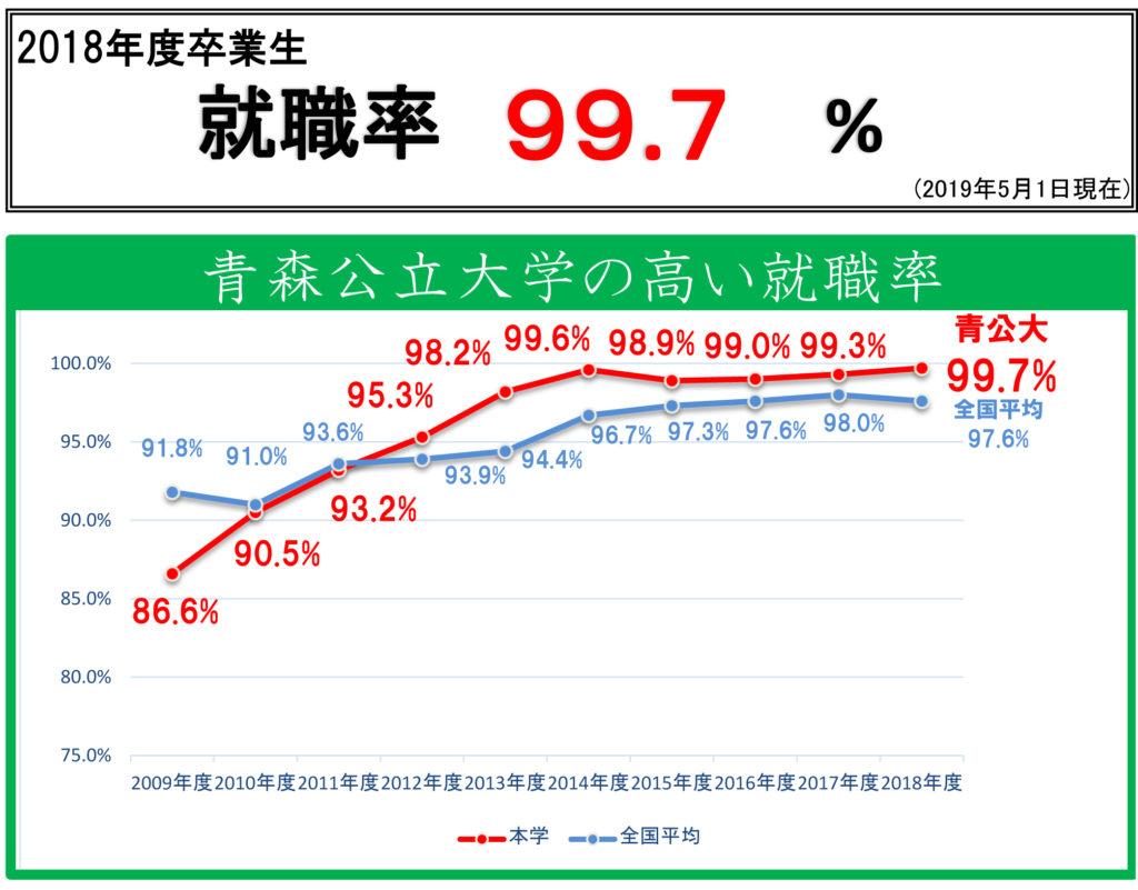 青公大の就職率